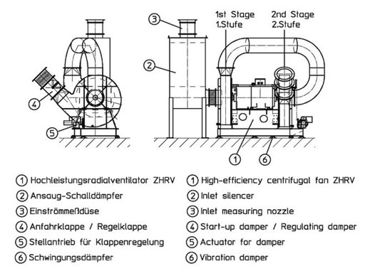 Diagram showing the principle / technical drawing of the two-stage Venti concept